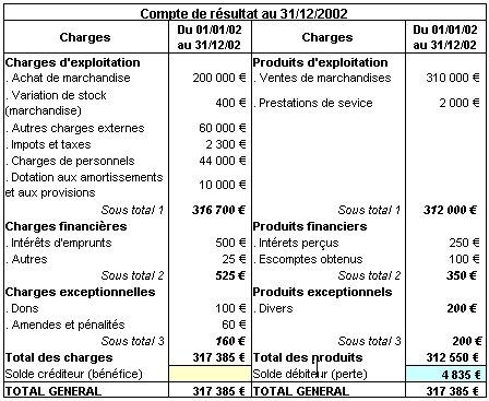 Les Comptes De Resultat Et De Bilan